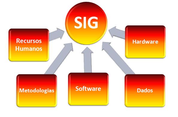 Componentes de um SIG